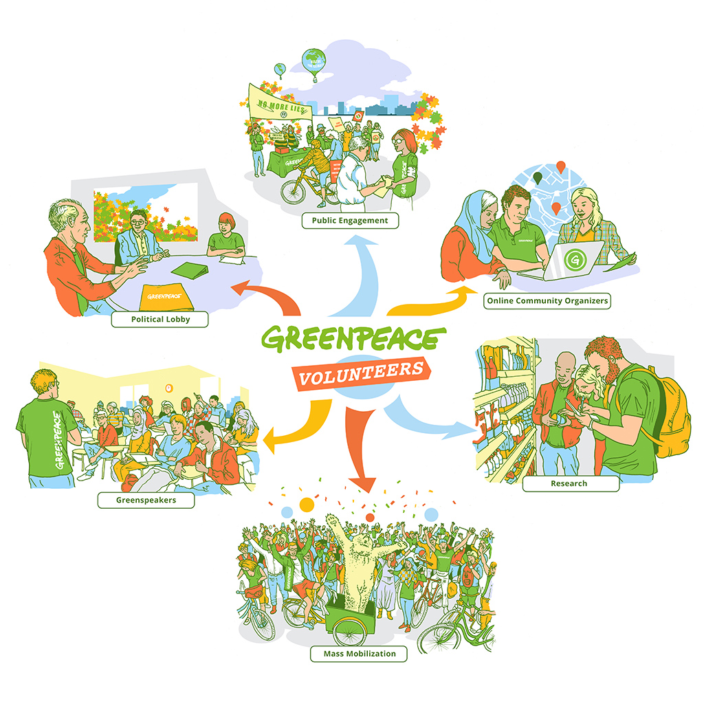 Greenpeace-Volunteers